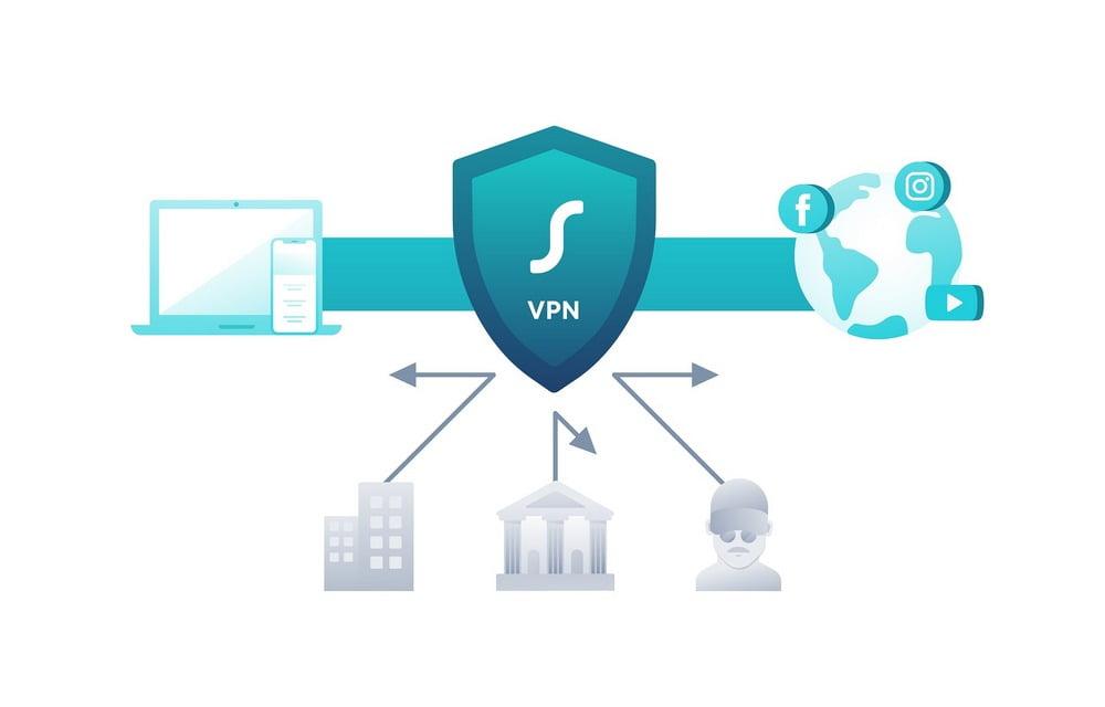 VPN beskytter privatlivet ditt på nett